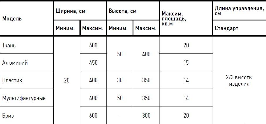 Вертикальные жалюзи предельные размеры 1